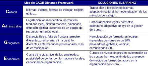 Modelo CAGE Distance Framework noticiaAMP