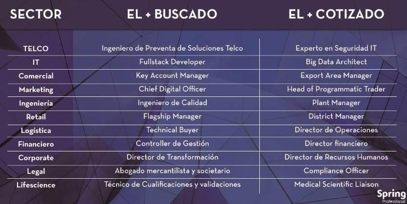 Los perfiles profesionales más buscados en 2018 noticiaAMP