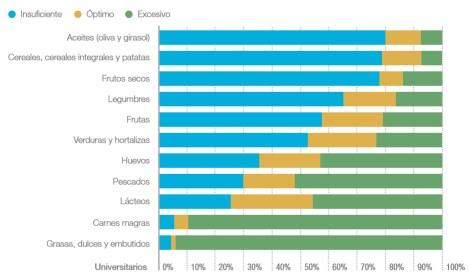 Consumo de grupos de alimentos por los universitarios noticiaAMP