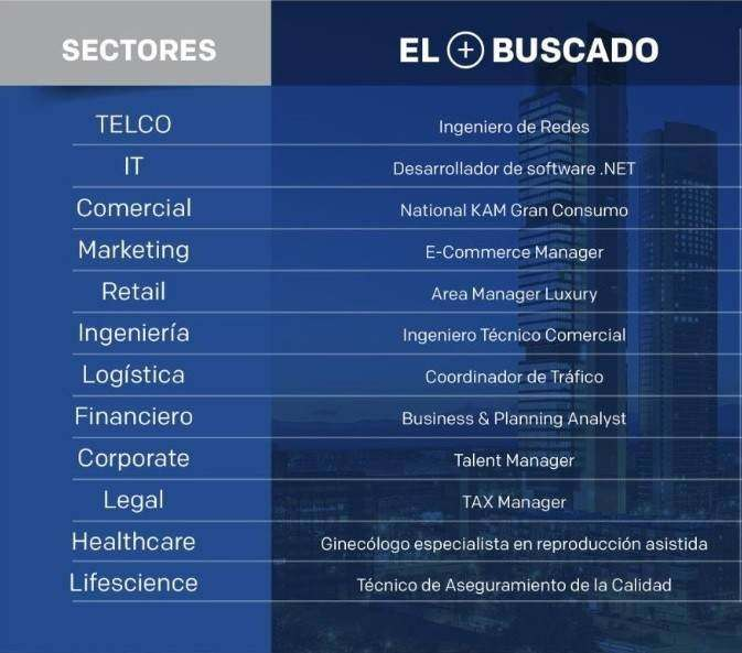 Perfiles profesionales más buscados por sectores noticiaAMP