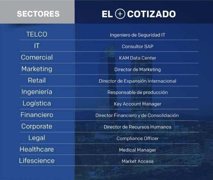 Perfiles más cotizados por sectores noticiaAMP